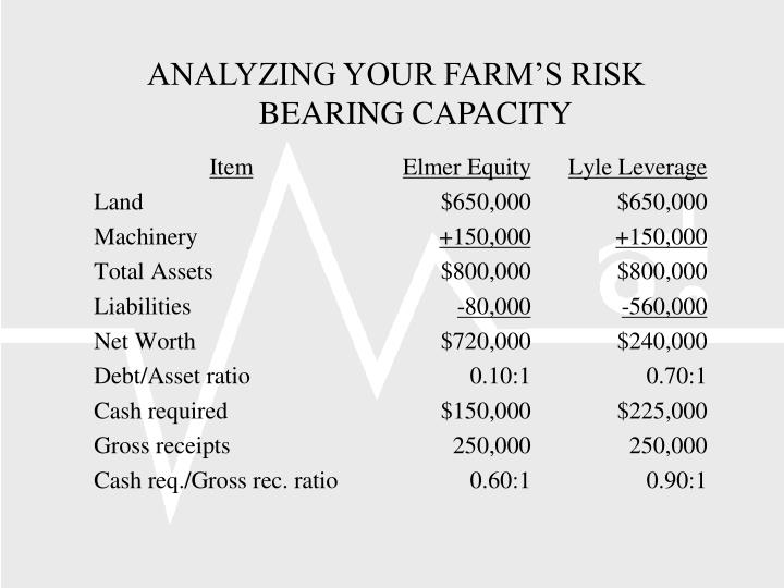 ANALYZING YOUR FARM'S RISK BEARING CAPACITY