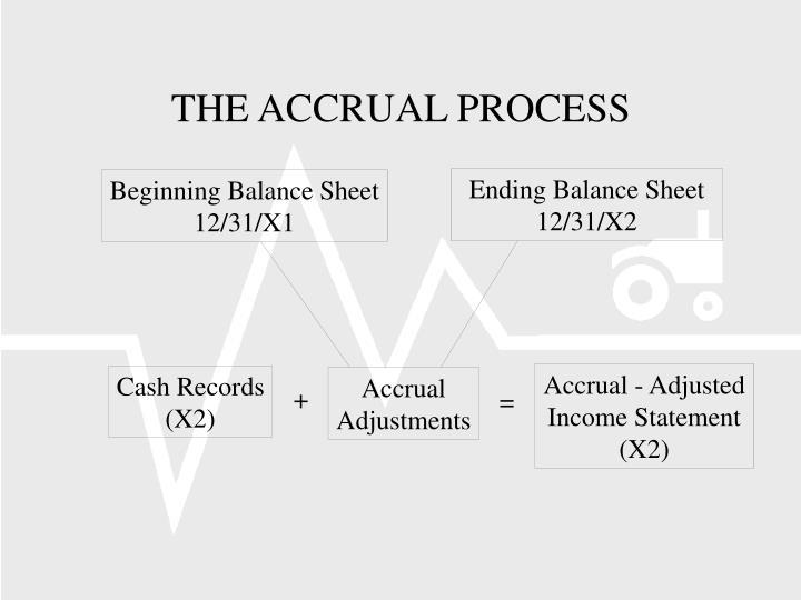 Ending Balance Sheet