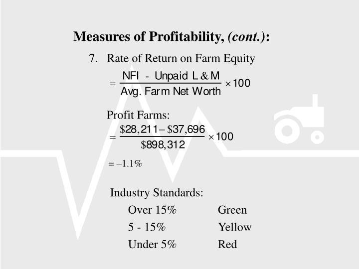 Measures of Profitability,