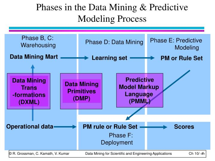 Phases in the Data Mining & Predictive Modeling Process