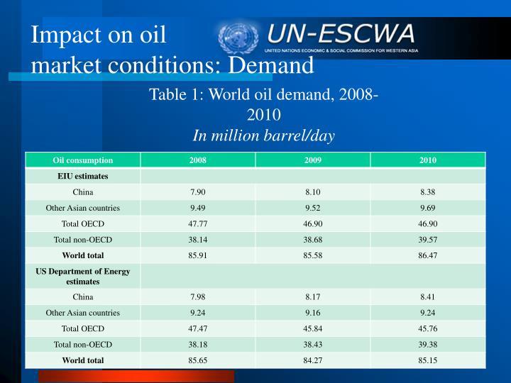 Impact on oil