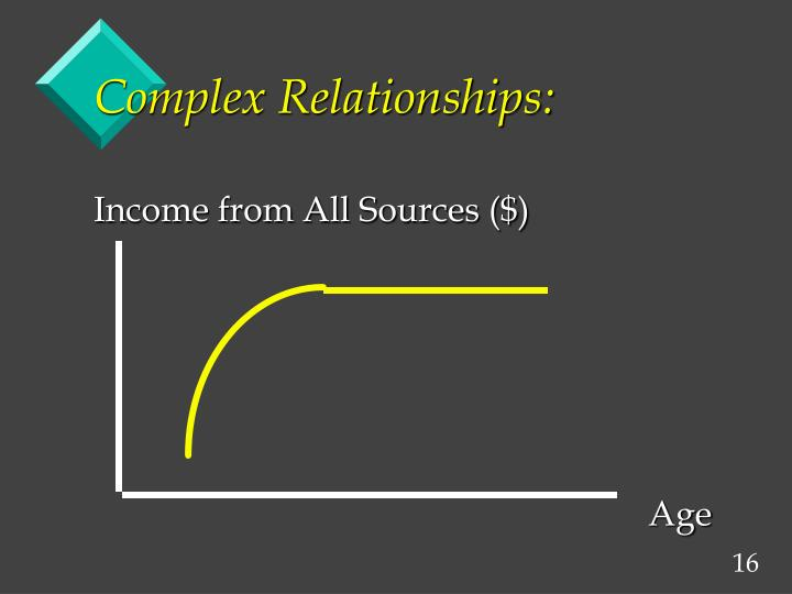 Complex Relationships: