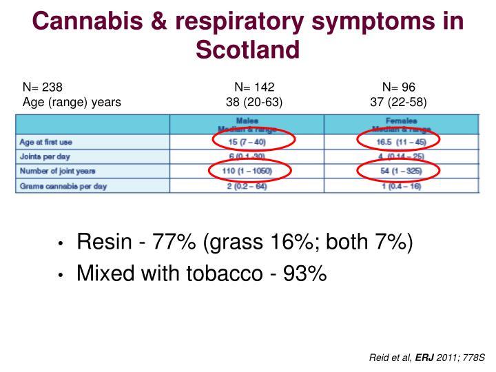 Cannabis & respiratory symptoms in Scotland