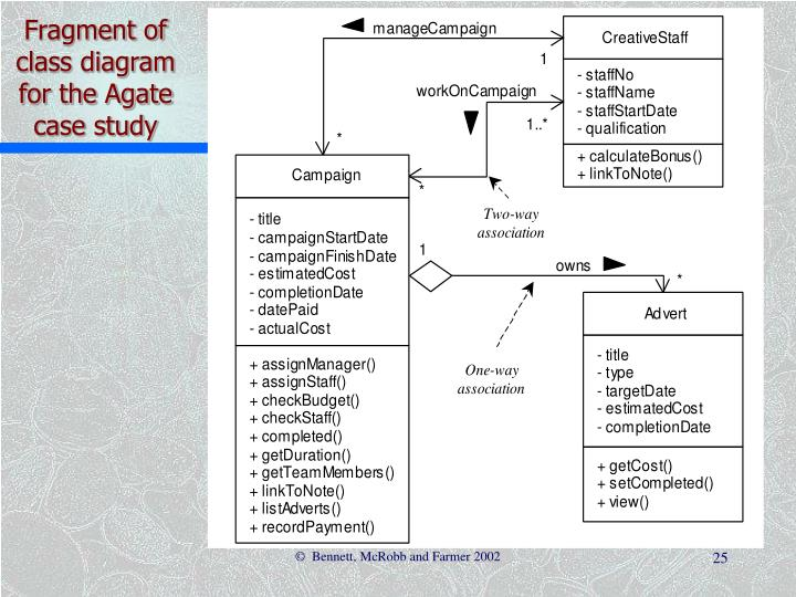 Fragment of class diagram for the Agate case study