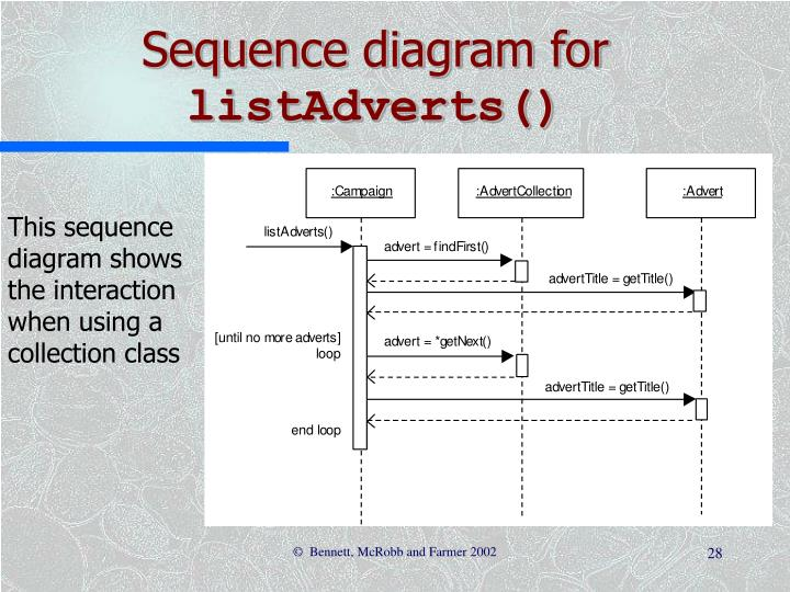 Sequence diagram for