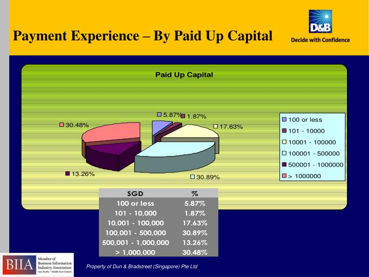 Payment Experience – By Paid Up Capital