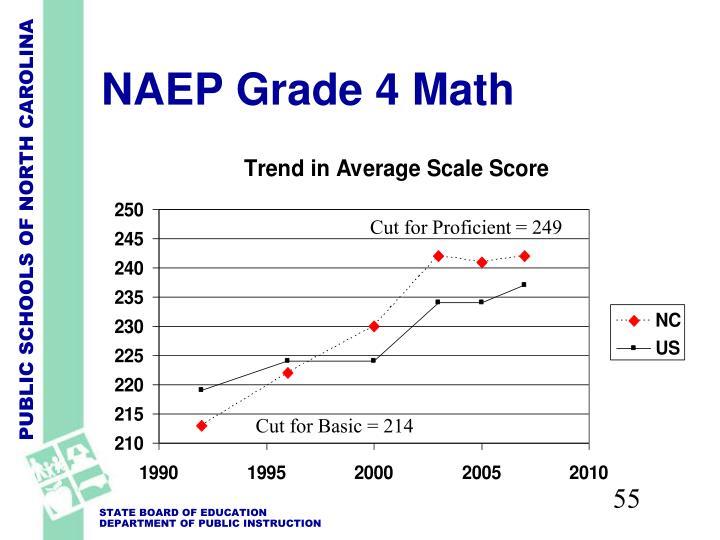 NAEP Grade 4 Math