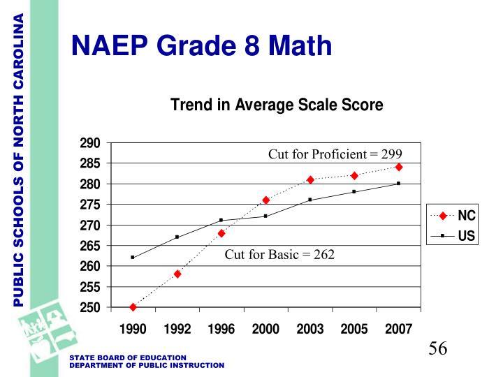 NAEP Grade 8 Math