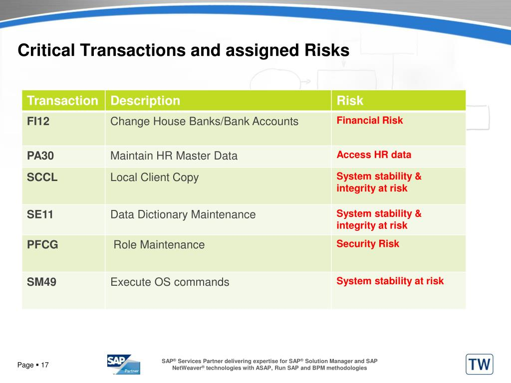 Critical Transactions and assigned Risks