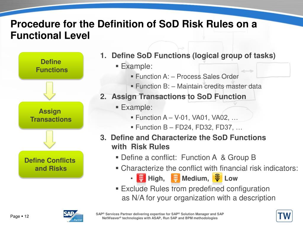 Procedure for the Definition of SoD Risk Rules on a Functional Level