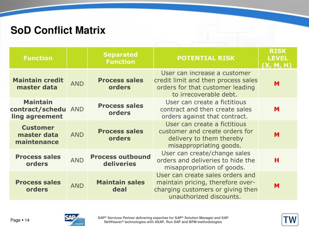 SoD Conflict Matrix