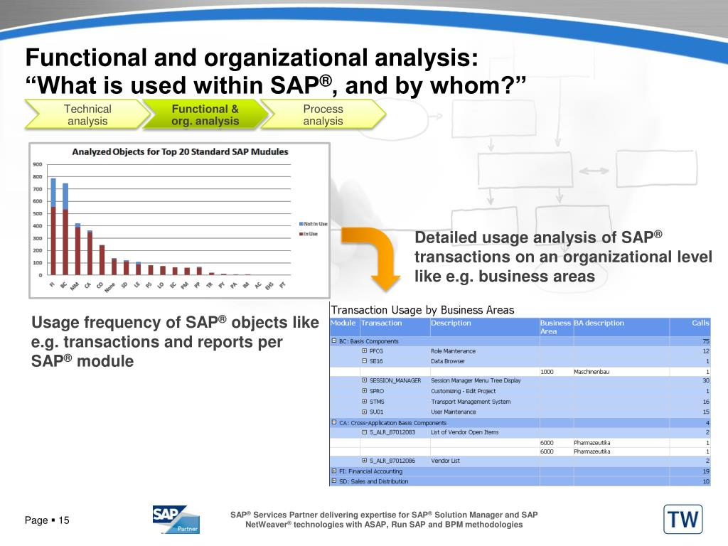 Functional and organizational analysis: