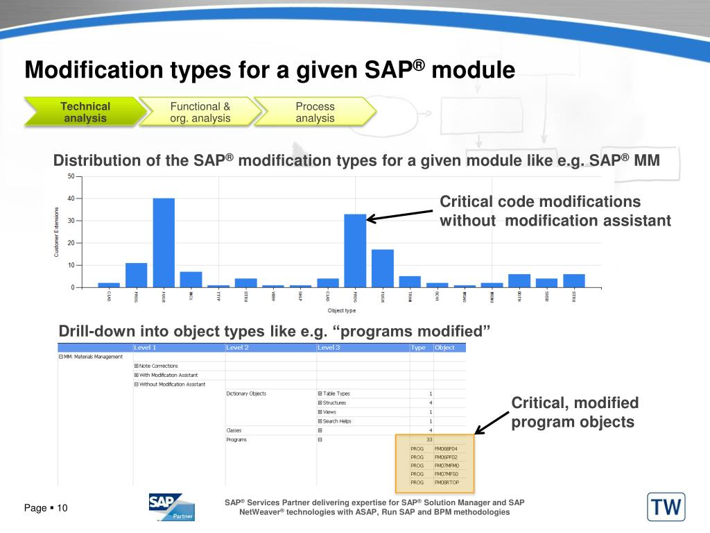 Modification types for a given SAP