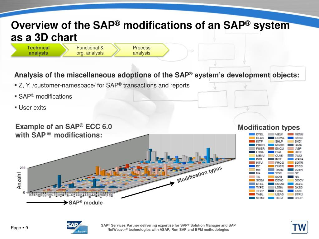 Overview of the SAP