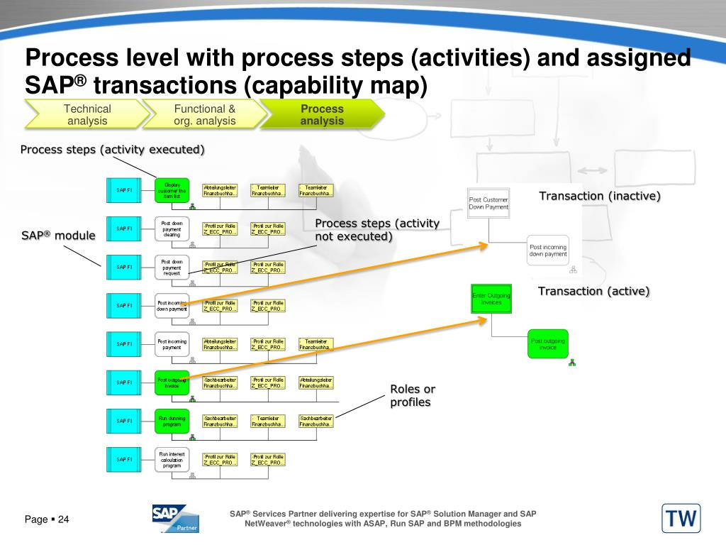Process level with process steps (activities) and assigned SAP