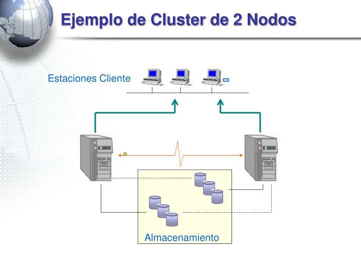 Ejemplo de Cluster de 2 Nodos
