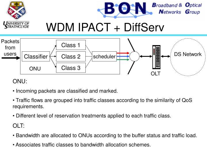 WDM IPACT + DiffServ