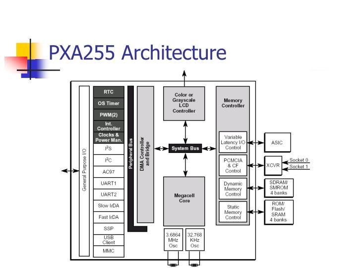 PXA255 Architecture