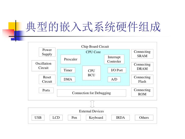 典型的嵌入式系统硬件组成