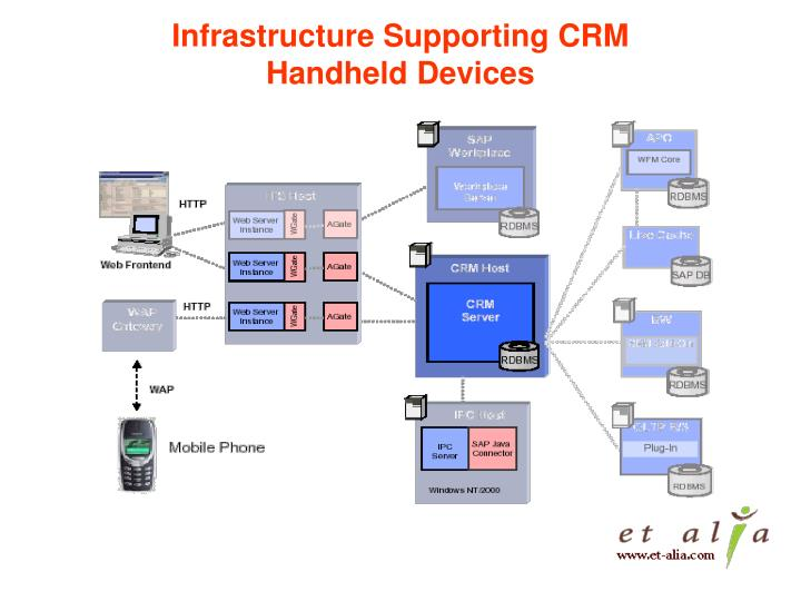 Infrastructure Supporting CRM