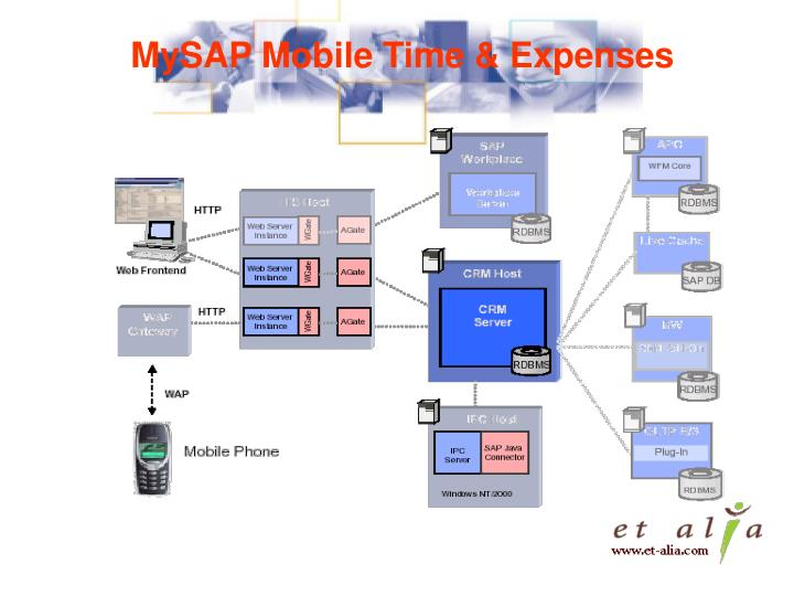 MySAP Mobile Time & Expenses