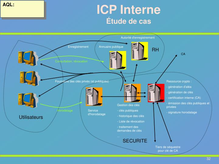 ICP Interne