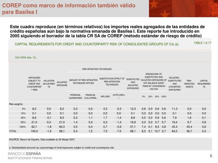 COREP como marco de información también válido para Basilea I
