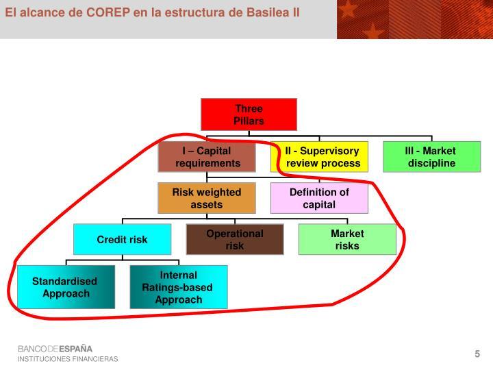 El alcance de COREP en la estructura de Basilea II