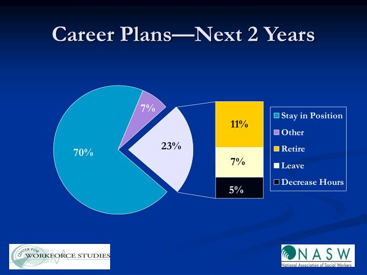 Career Plans—Next 2 Years