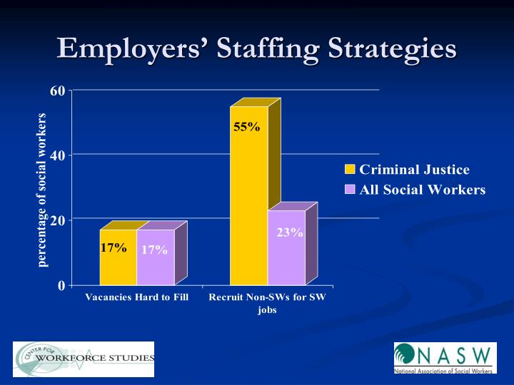 Employers' Staffing Strategies