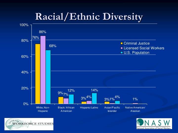 Racial/Ethnic Diversity