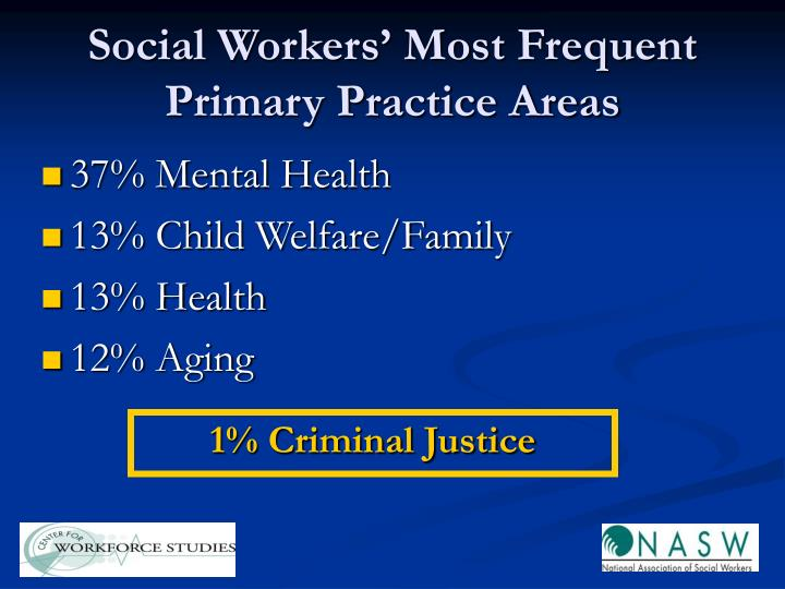 Social Workers' Most Frequent Primary Practice Areas