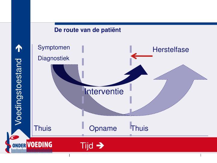 De route van de patiënt