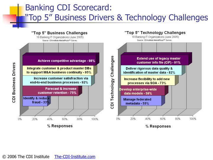 Banking CDI Scorecard: