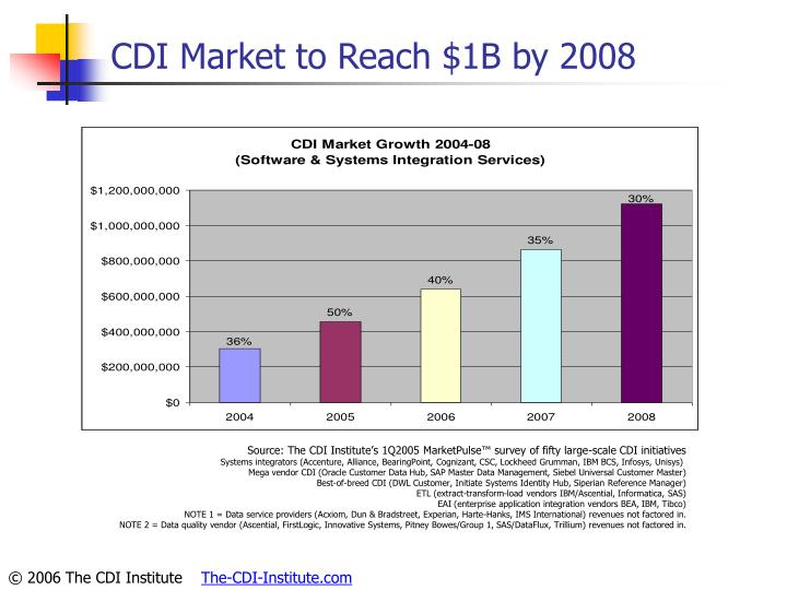 CDI Market to Reach $1B by 2008