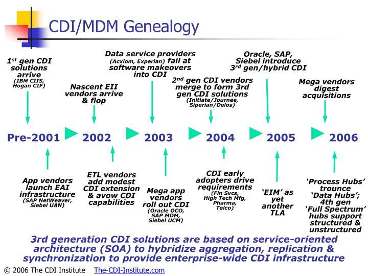 CDI/MDM Genealogy