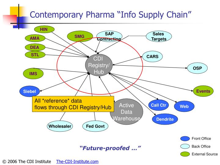 "Contemporary Pharma ""Info Supply Chain"""