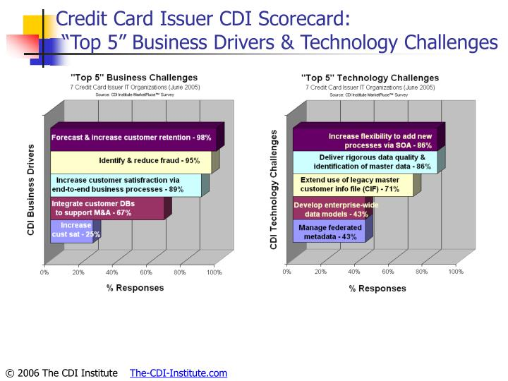 Credit Card Issuer CDI Scorecard:
