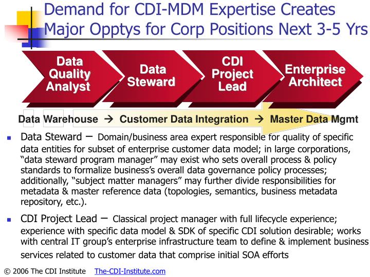Demand for CDI-MDM Expertise Creates Major Opptys for Corp Positions Next 3-5 Yrs
