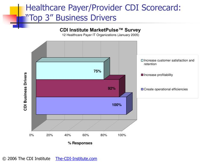 Healthcare Payer/Provider CDI Scorecard: