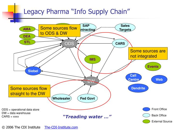 "Legacy Pharma ""Info Supply Chain"""