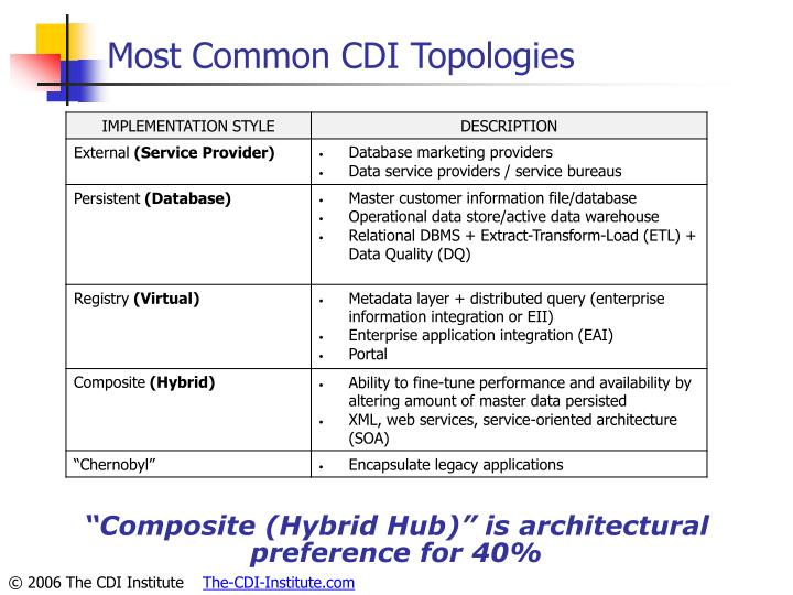 Most Common CDI Topologies
