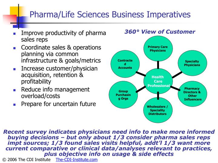 Pharma/Life Sciences Business Imperatives