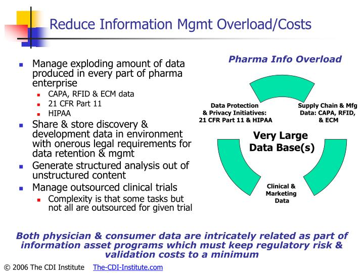Reduce Information Mgmt Overload/Costs