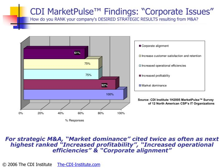 "CDI MarketPulse™ Findings: ""Corporate Issues"""