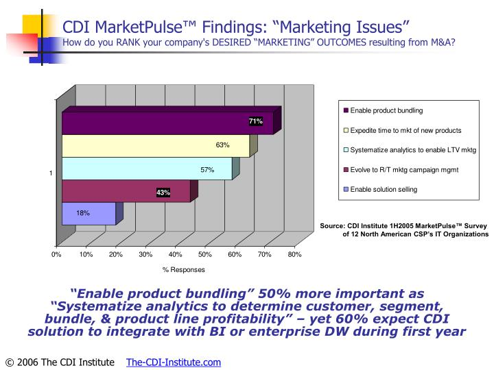 "CDI MarketPulse™ Findings: ""Marketing Issues"""