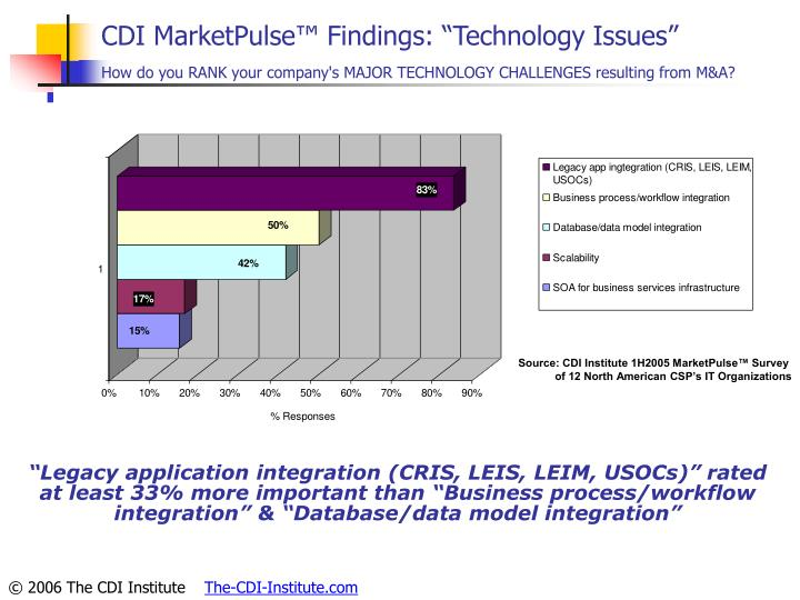 "CDI MarketPulse™ Findings: ""Technology Issues"""