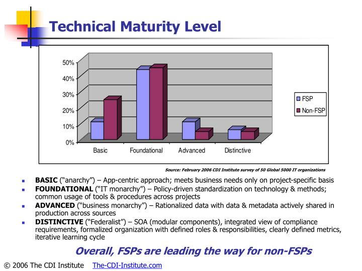 Technical Maturity Level