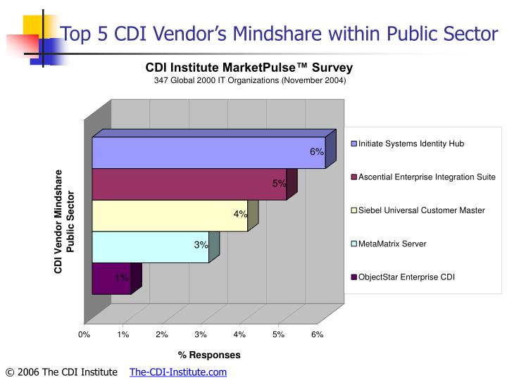 Top 5 CDI Vendor's Mindshare within Public Sector