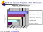 top 5 cdi vendor s mindshare within public sector